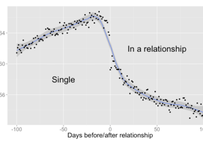 When You Fall in Love, This Is What Facebook Sees